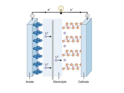 锂离子电池的动态工作原理介绍