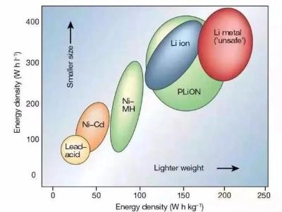 锂电池正极材料的发展趋势