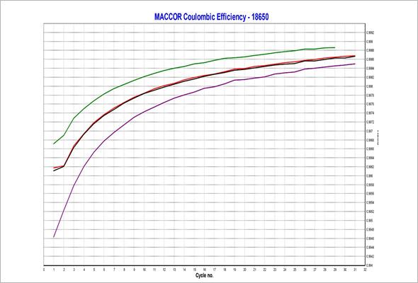 MCE-010库仑效率测试系统
